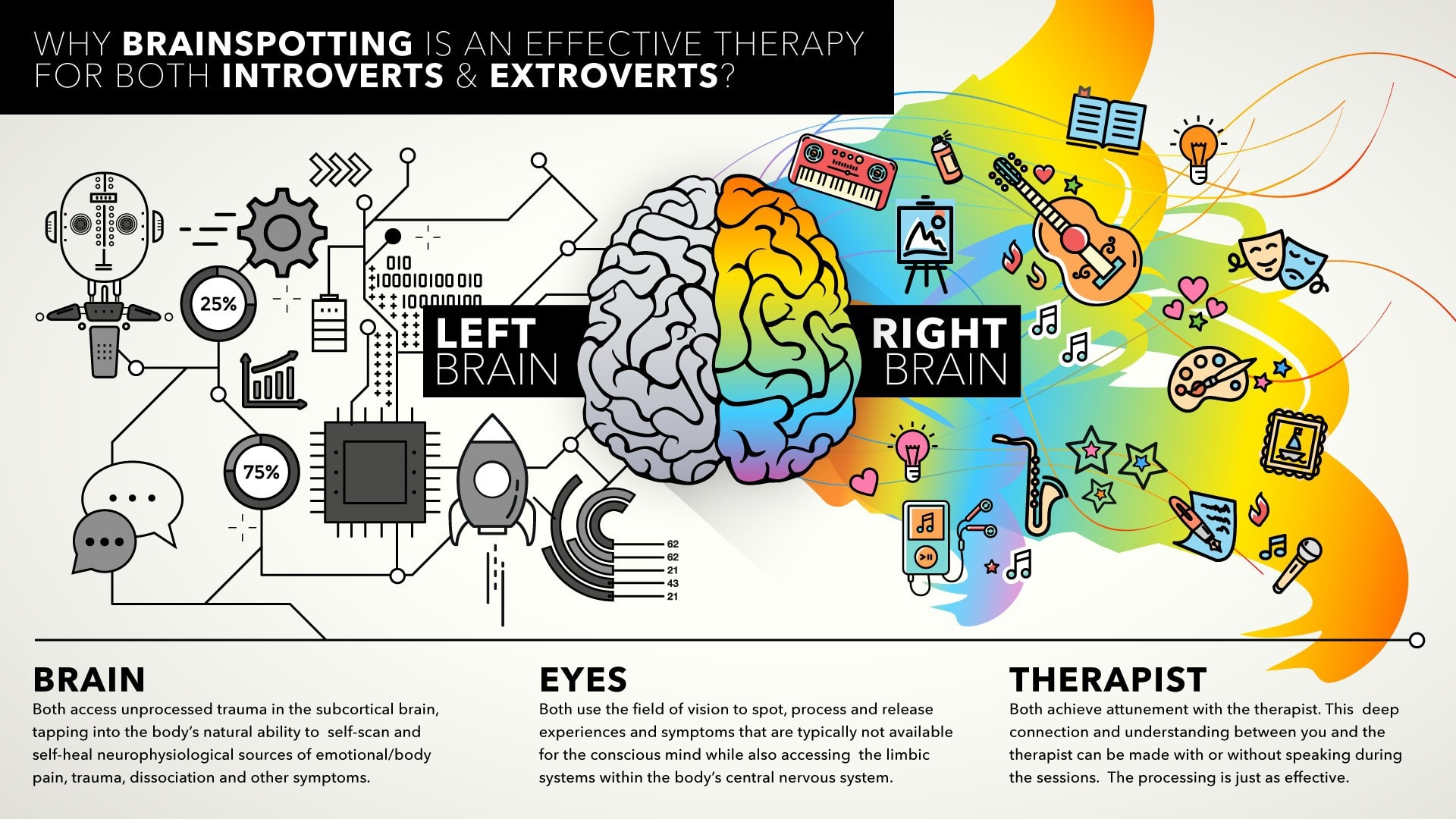 Infographic on why brainspotting is an effective tool for both introverts and extroverts