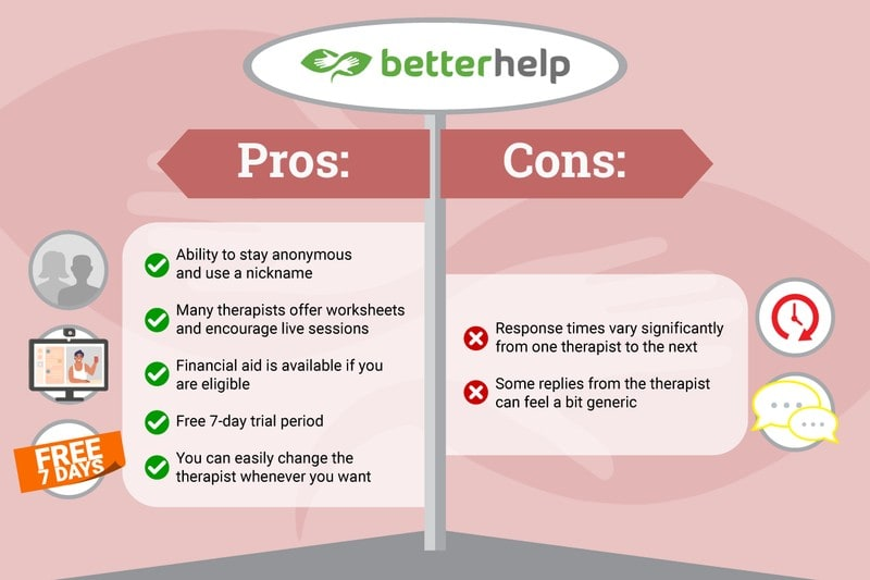 Picture of BetterHelp Review Pros and Cons Bullet Points
