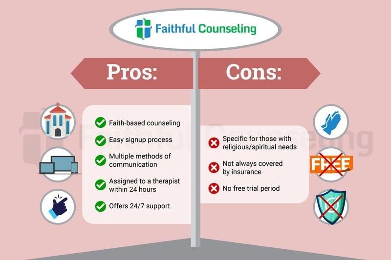 Picture of Faithful Counseling Review Pros and Cons Bullet Points