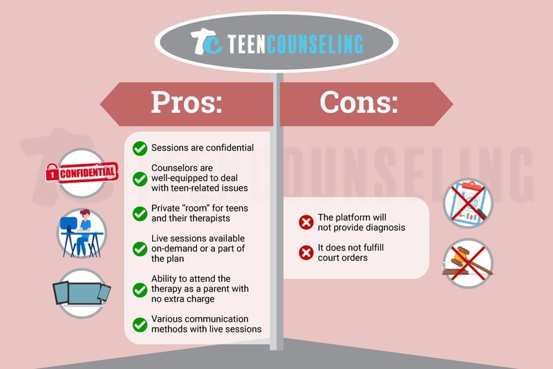 Picture of TeenCounseling.com Review Pros and Cons Bullet Points